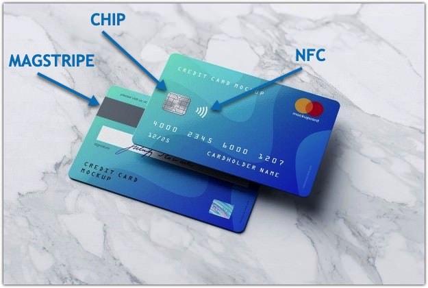 De olika korttyperna NFC CHIP och MAGSTRIPE presenterat med förklarande pilar